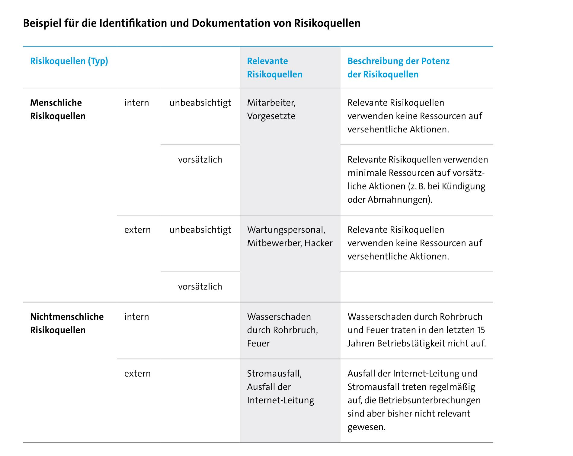 quelle bitkom risk assessment datenschutzfolgenabschtzung - Einverstandniserklarung Fotos Veroffentlichen Muster